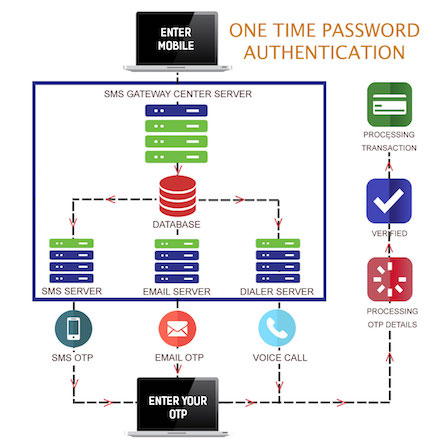 Bulk SMS Gateway India, Bulk SMS Provider, Short Code India