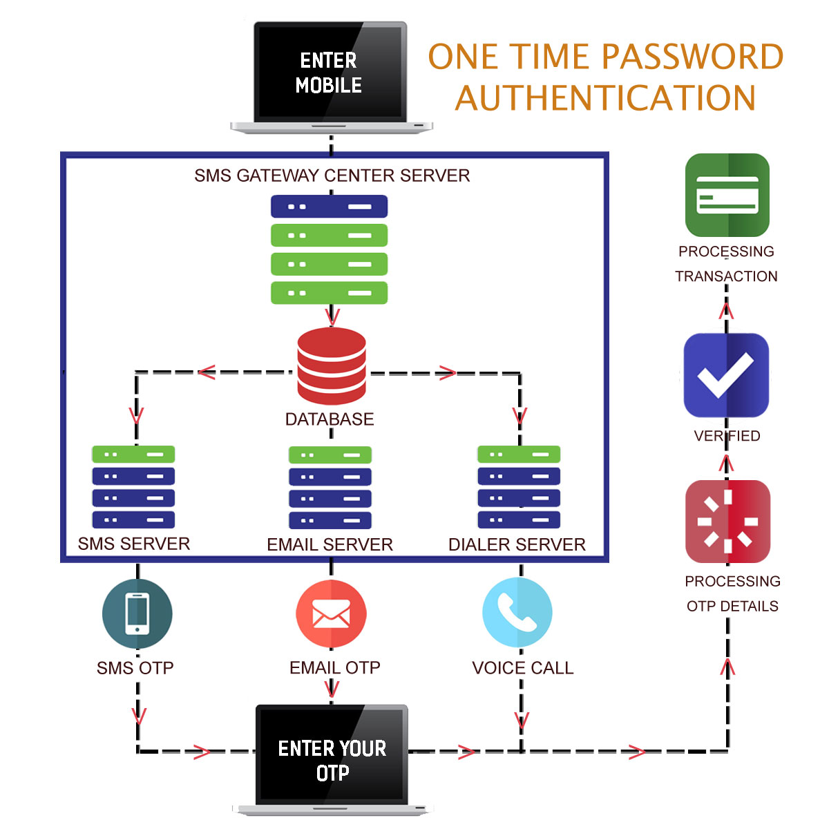 One Time Password Code Generator - 2 Factor OTP